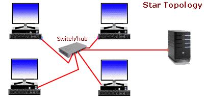 Research paper in computer science networking